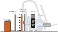 IPT-Charge_IntralogVehicles_oL