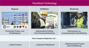 endress_hauser_heartbeat
