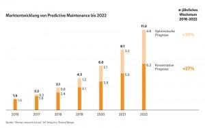 Weltweiter Markt für vorausschauende Wartung wächst
