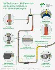180918_Infografik_Schlauchleitung