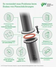 DT_Infografik_Flanschdichtung