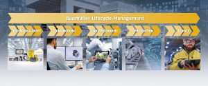 Lifecyle-Management