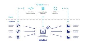 Leadec Grafik Integriertes Ersatzteilmanagement